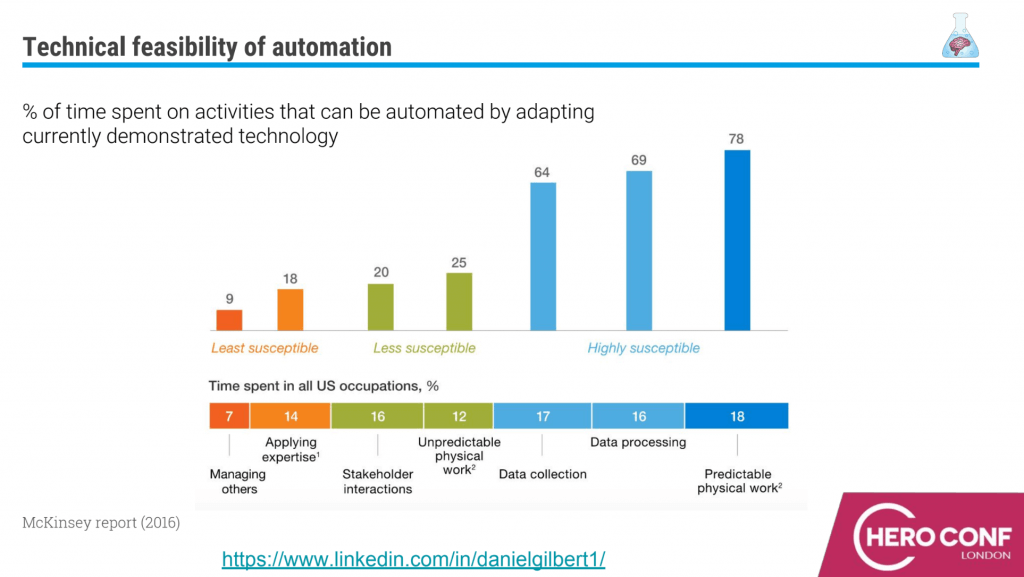 technical feasibility of automation