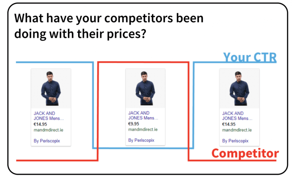 competitor and prices