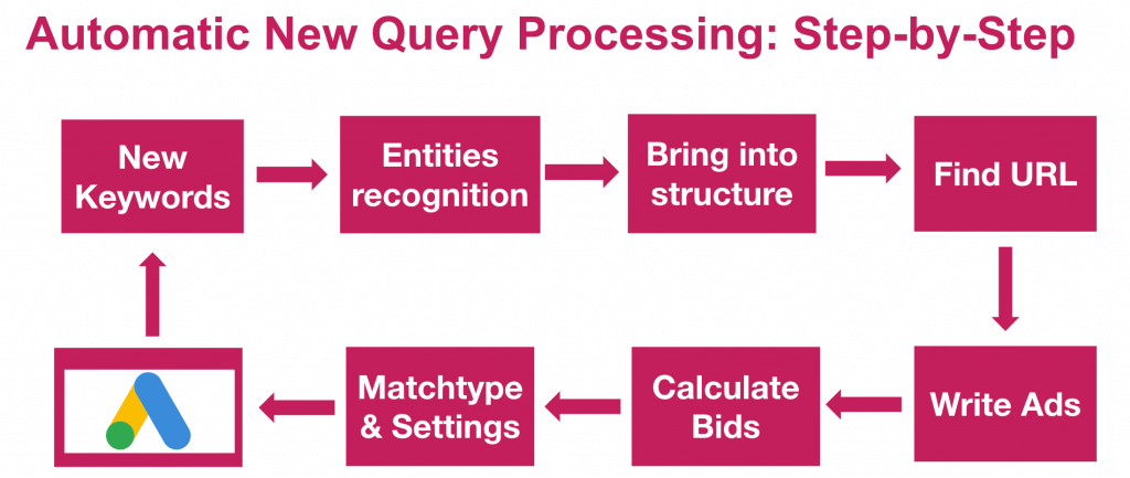 Automatic Query Processing